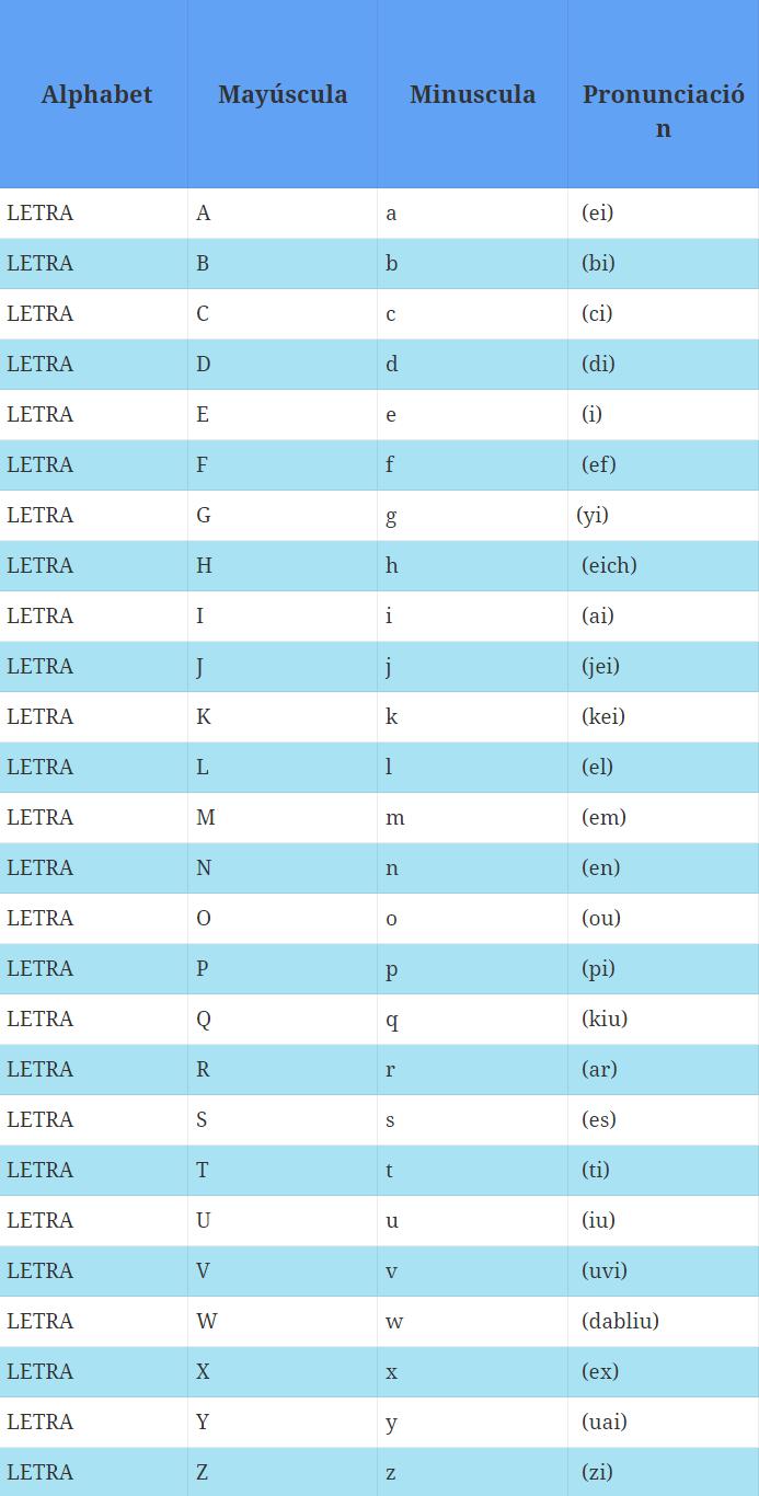 tabla del abecedario ingles con su pronuncación