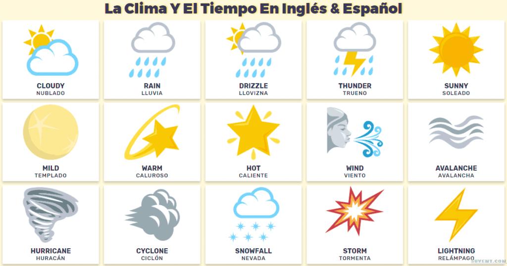 Los climas en ingl s lista completa de climas en ingl s for Tiempo aprender ingles