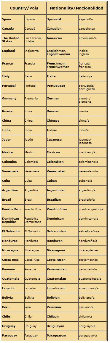 ejemplos de países en ingles