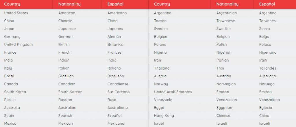 paises nacionalidades e idiomas en ingles