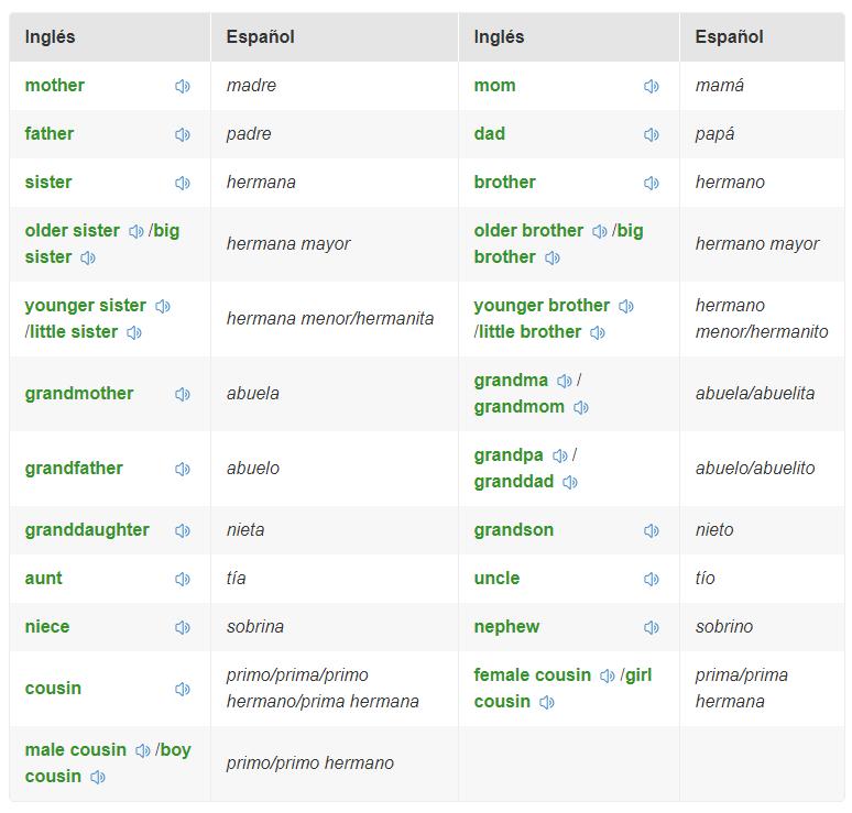 ejemplos del árbol genealógico en ingles